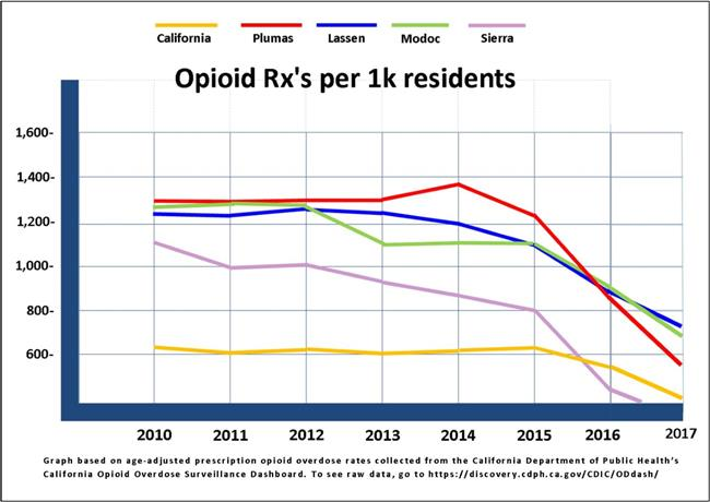 Opioid Rxs per 1,000 Residents Chart